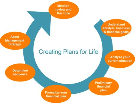 Example of a business plan for an existing business